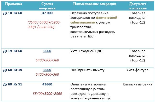 Учет поступления материалов в производство Затраты на консультации по выбору материалов составили 2 360 руб в т ч НДС 360 руб Учет сырья и материалов в производстве организован по фактической